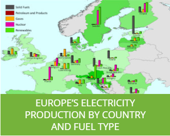Europe's Electricity Production by Country...