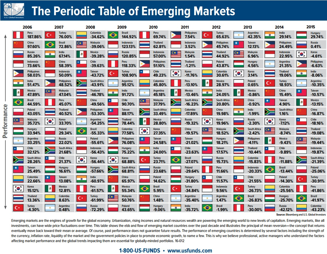 The Periodic Table of Emerging Markets...