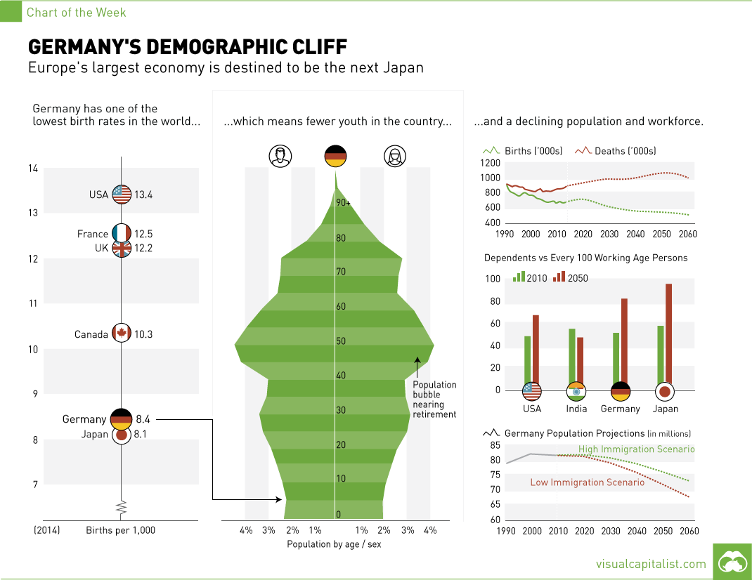 Germany's Demographic Cliff...