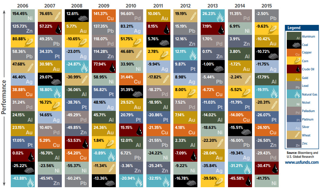 The Periodic Table of Commodity Returns...