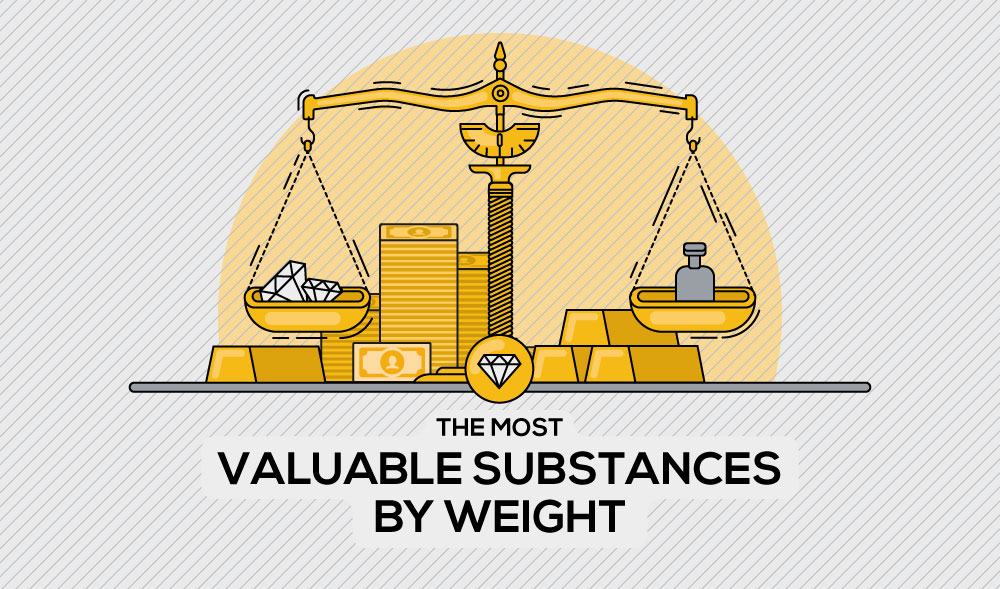 The Worlds Most Valuable Substances by Weight...