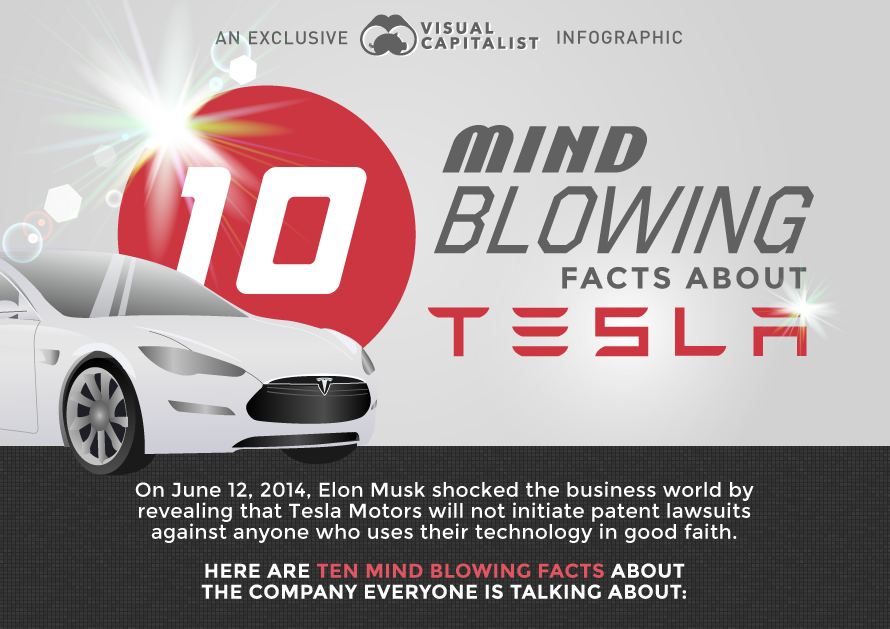 10 Mind Blowing Facts About Tesla Motors...