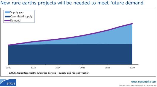 REEs: Neue Projekte zur Deckung künftiger Nachf...