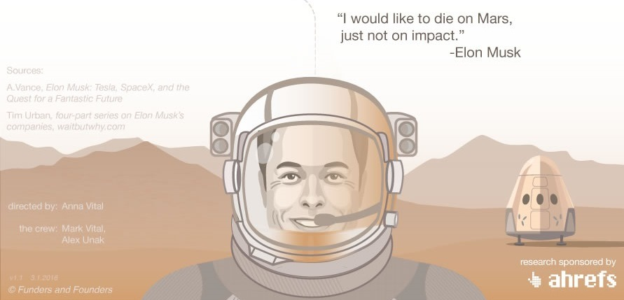 Step by Step: How Elon Musk Built His Empire...