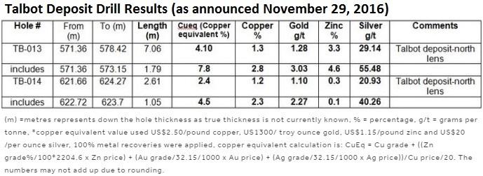 copper king aktie