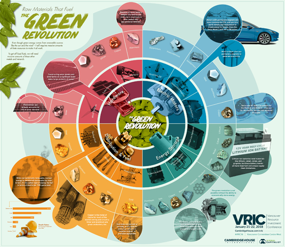 The Raw Materials That Fuel the Green Revolution...