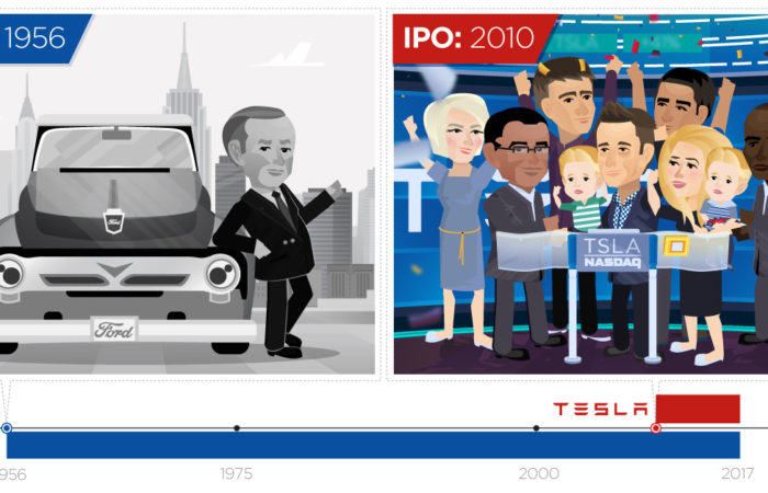 Tesla's Journey: From IPO to Passing Ford ...