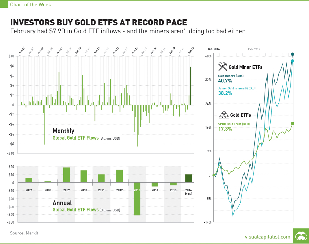 Investors Buy Gold ETFs at Record Pace...