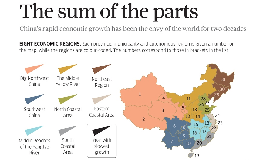 China's Economy: The Sum of the Parts...