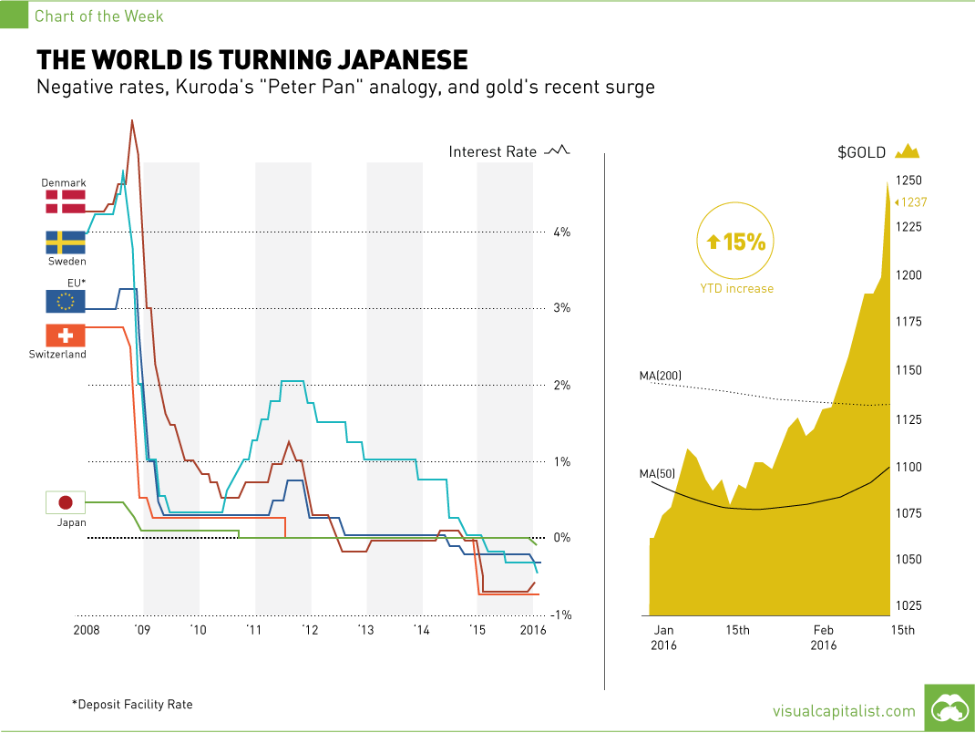 The World is Turning Japanese...